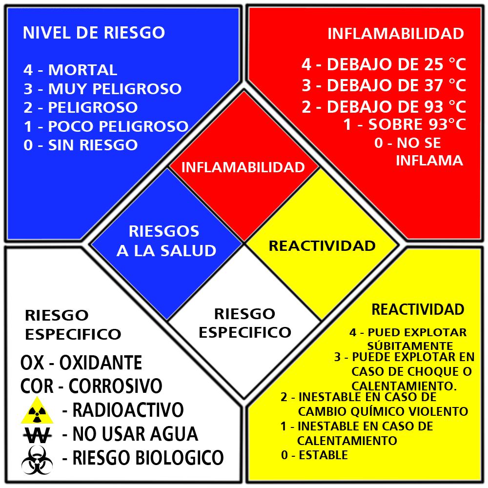 Sistema estándar NFPA para identificación de riesgos