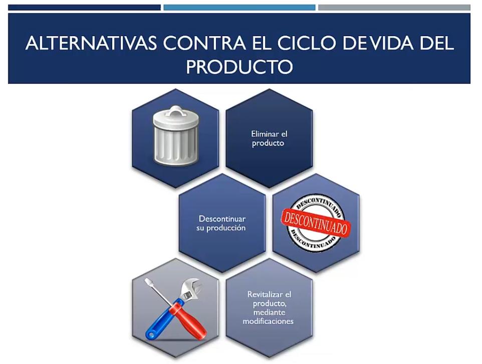 Alternativas contra el ciclo de vida del producto