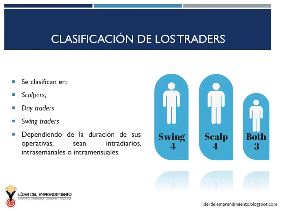 Clasificación de los traders