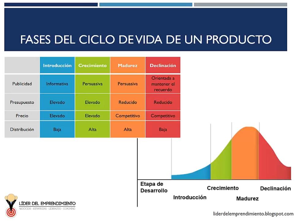 Fases del ciclo de vida de un producto