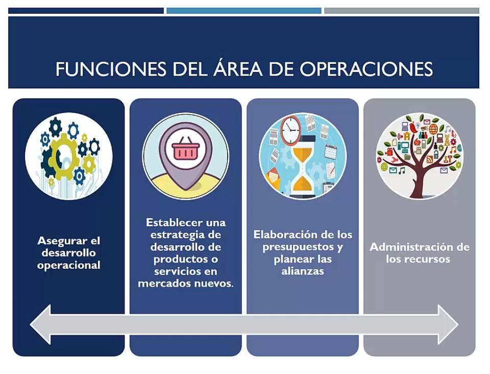 Funciones del área de operaciones