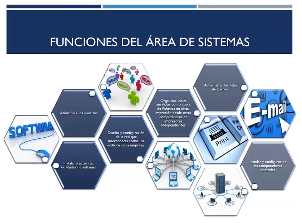 Funciones del departamento de sistemas II