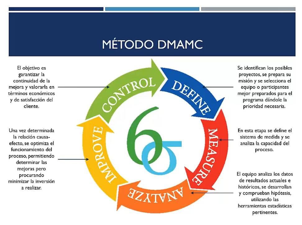Método DMAMC en Seis Sigma
