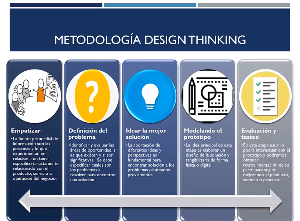 Metodología del Design Thinking