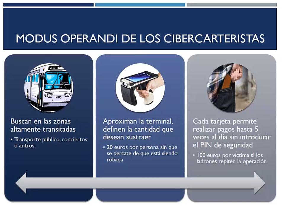 Modus operandi de los cibercarteristas