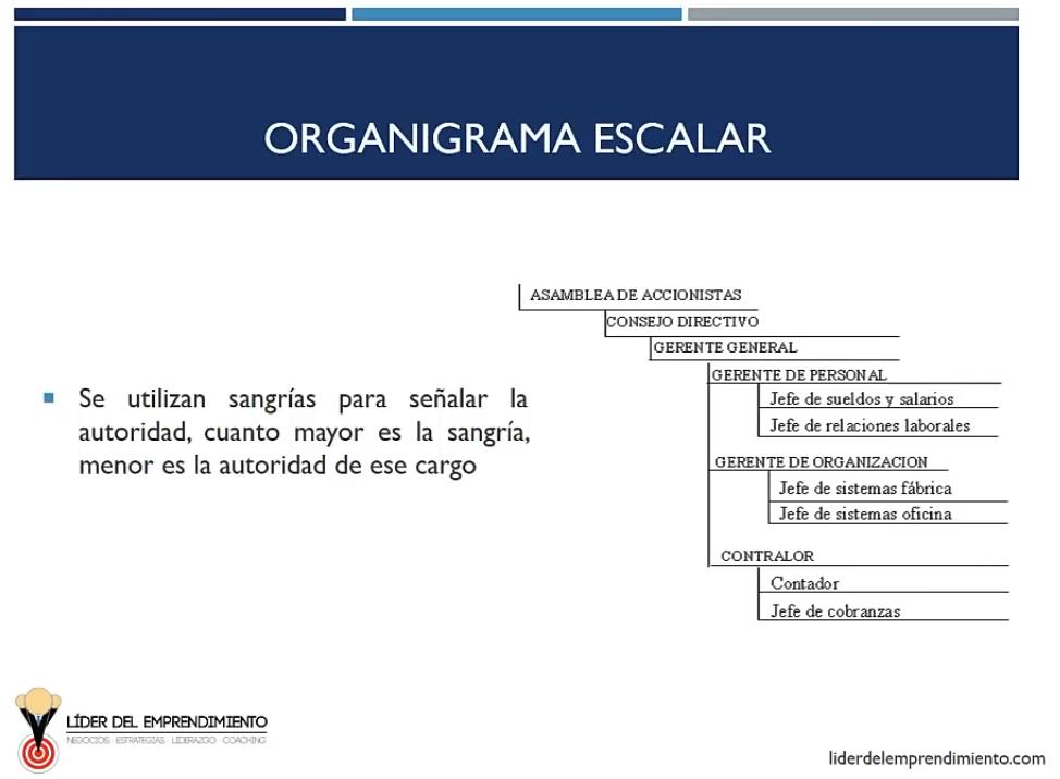 Organigrama escalar