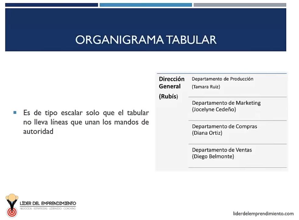 Organigrama tabular
