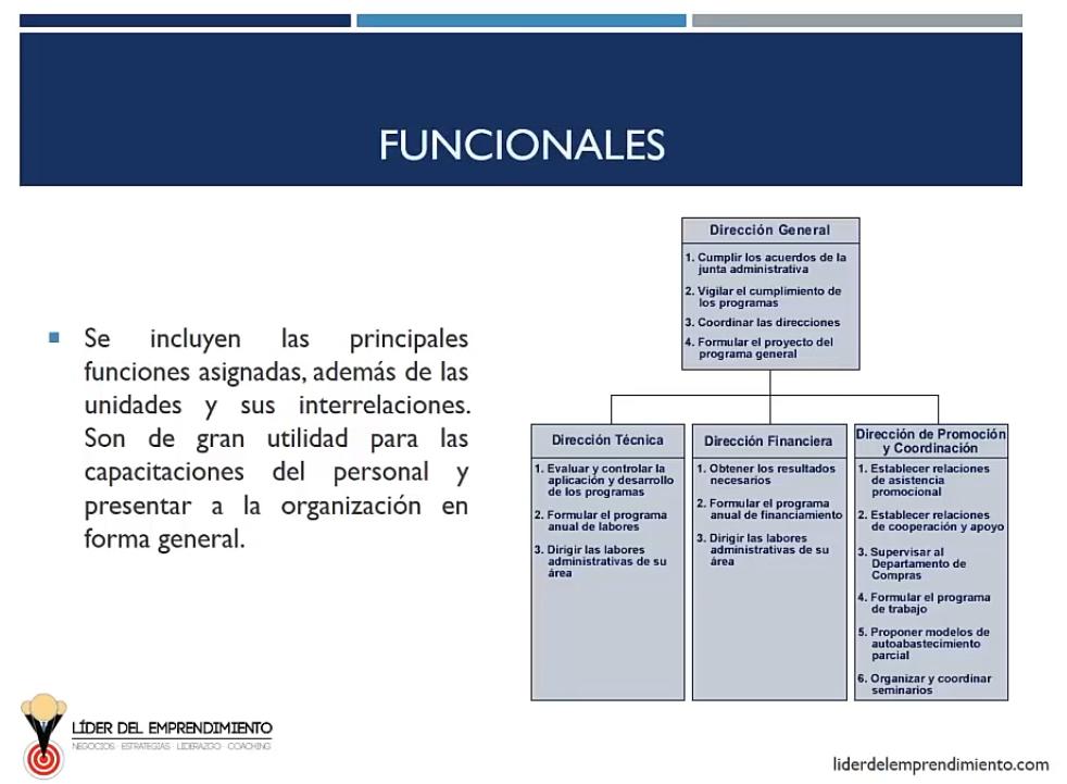 Organigramas funcionales