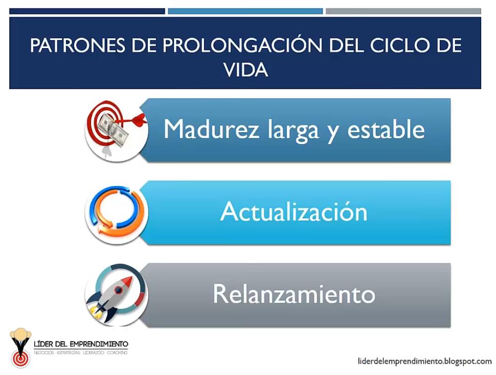 Patrones de prolongación del ciclo de vida del producto