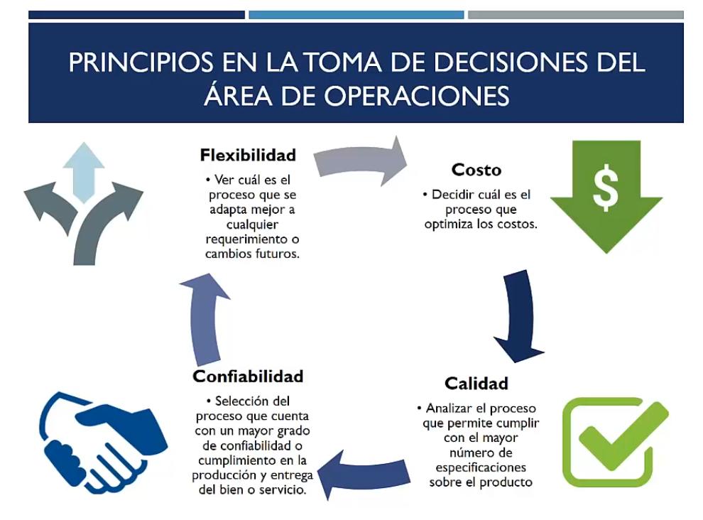 Principios en la toma de decisiones del área de operaciones