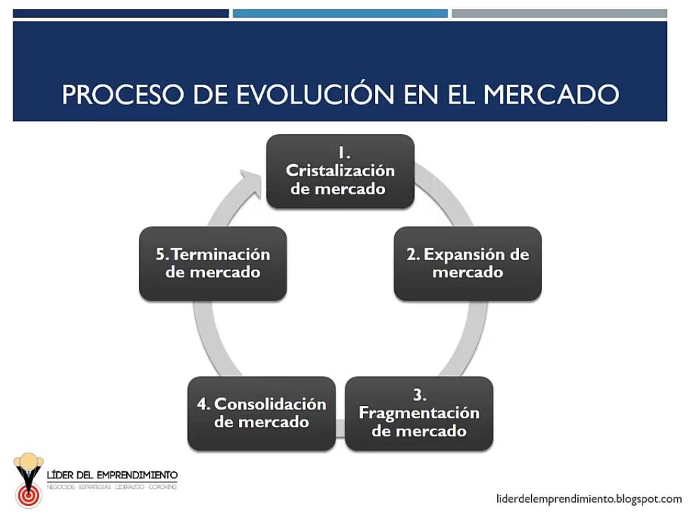 Proceso de evolución en el mercado