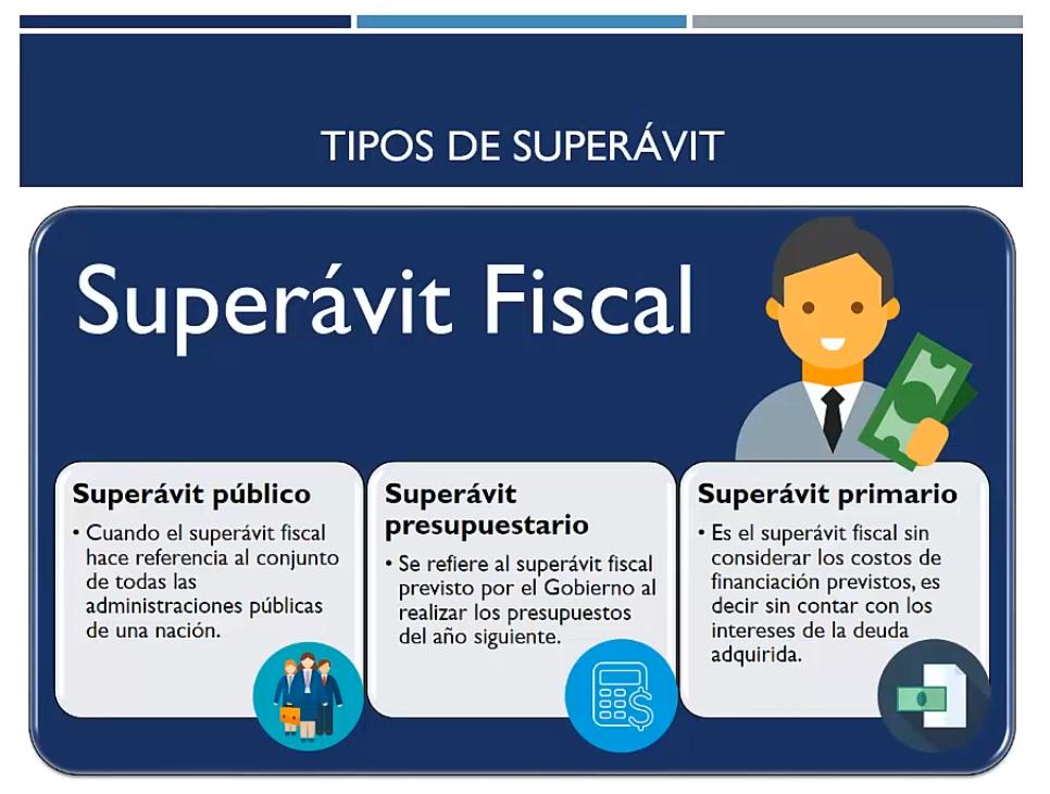Tipos de superávit fiscal