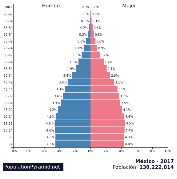 Envejecimiento de la población en México