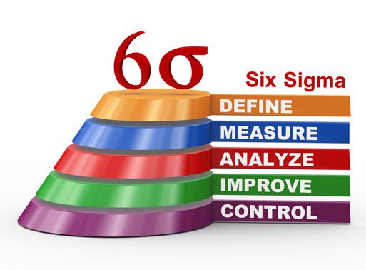 ¿Qué es Six sigma?