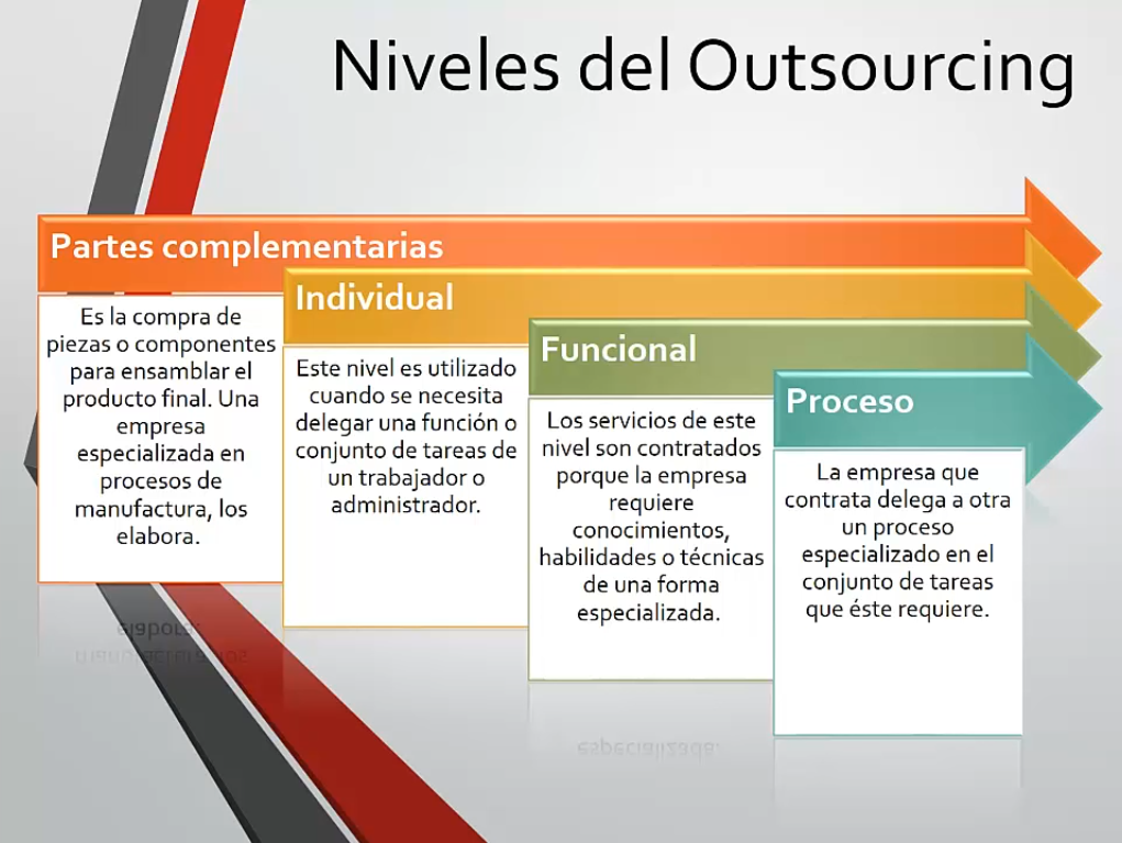 Niveles del Outsourcing