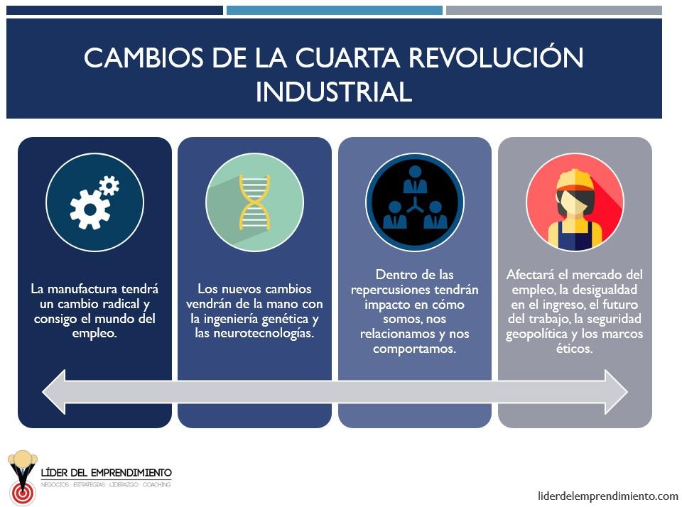 Cambios de la cuarta revolución industrial