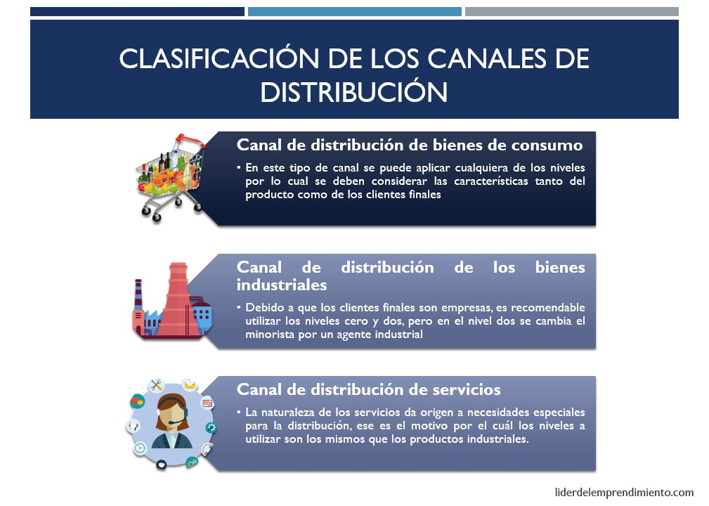 Clasificación de los canales de distribución