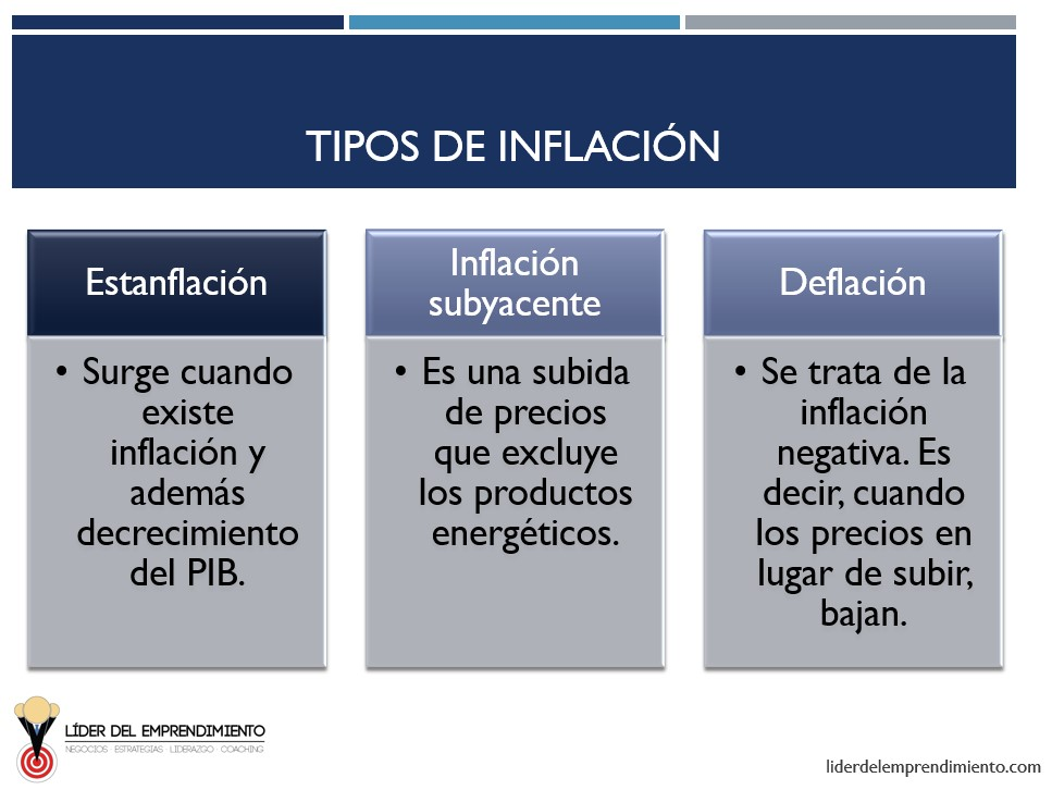 Tipos de inflación