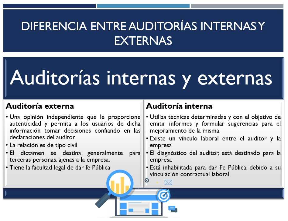 Diferencia entre auditorías internas y externas