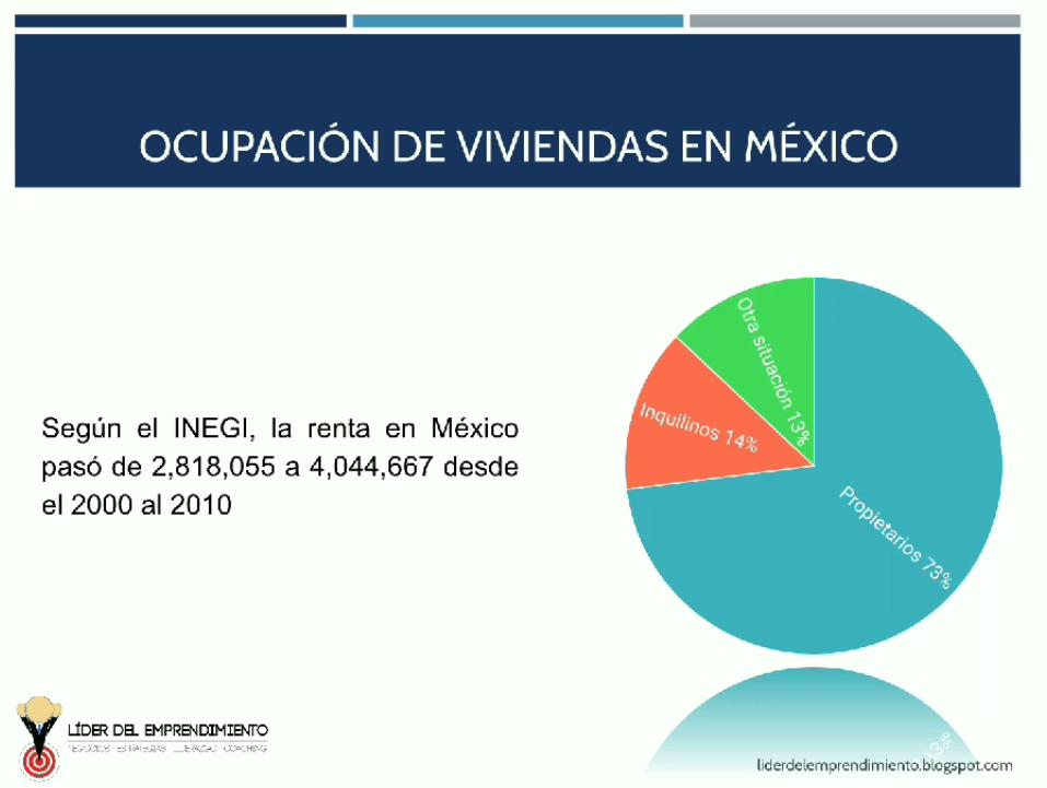 Ocupación de viviendas en México
