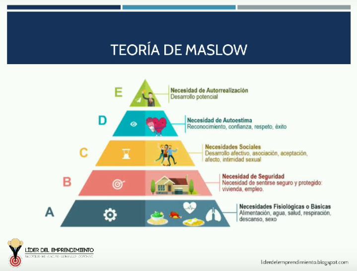 Teoría de Maslow