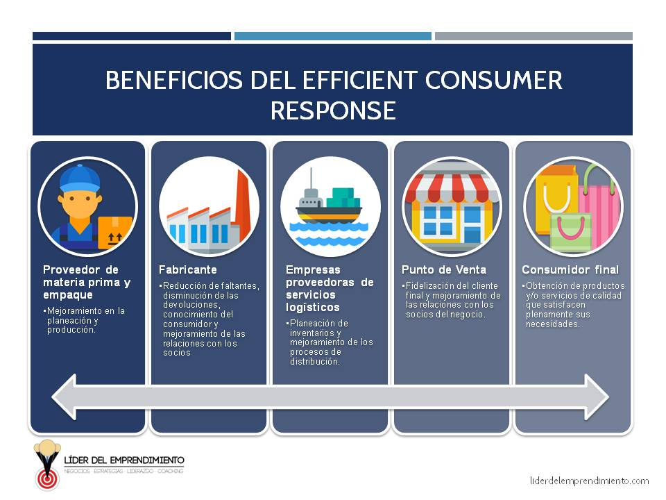 Beneficios del Efficient Consumer Response