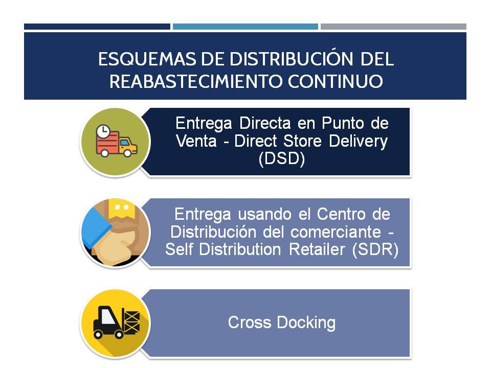 Esquemas de distribución del reabastecimiento continuo