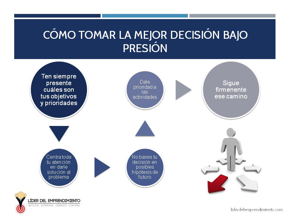 Cómo tomar la mejor decisión bajo presión