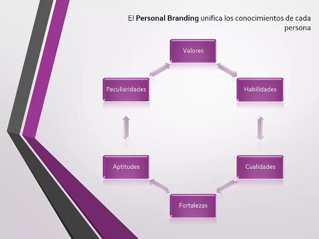 La marca personal unifica los conocimientos de cada persona