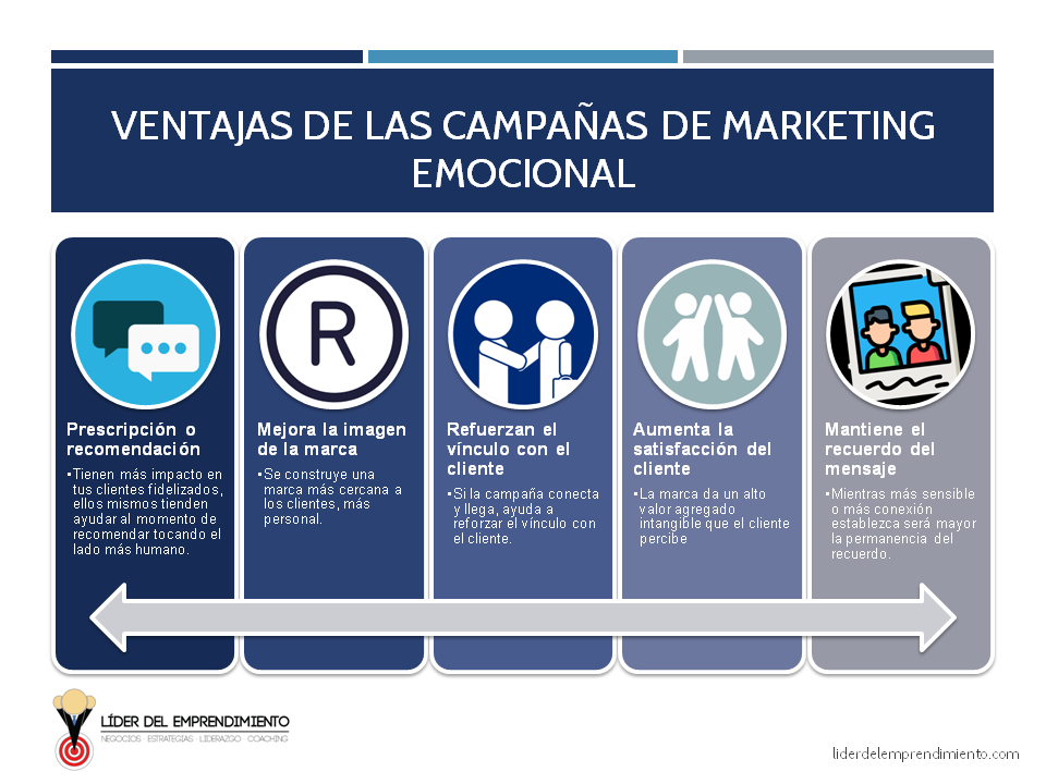 Ventajas de las campañas de Marketing emocional